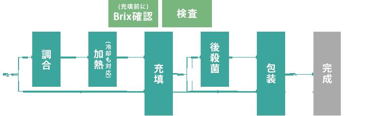 充填の工程図